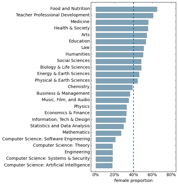 Median proportion of women among classes for each topic.