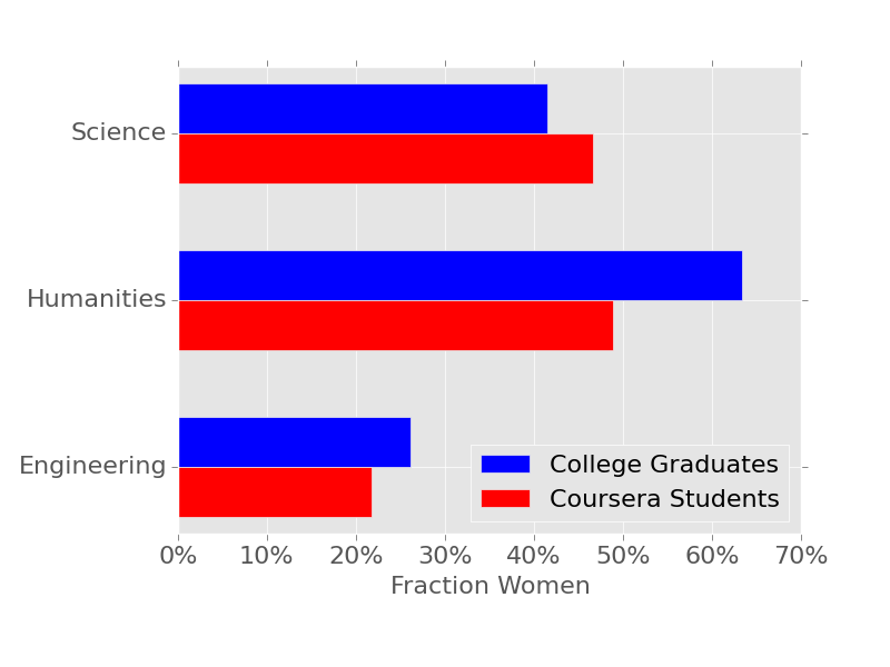 Comparison of proportion of women among Coursera enrollments and college students by course category.