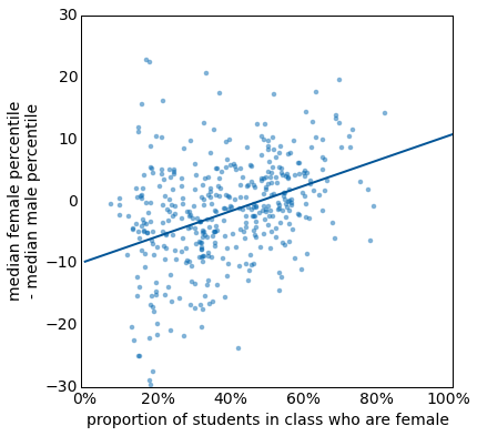 Relationship between gender composition and gender differences in course performance.
